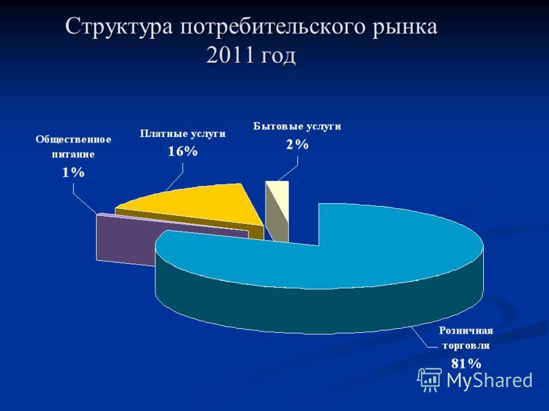 Структура потребительского рынка 2011 год