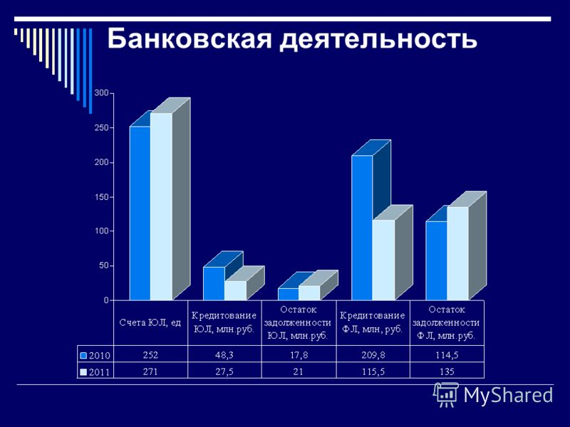 Банковская деятельность