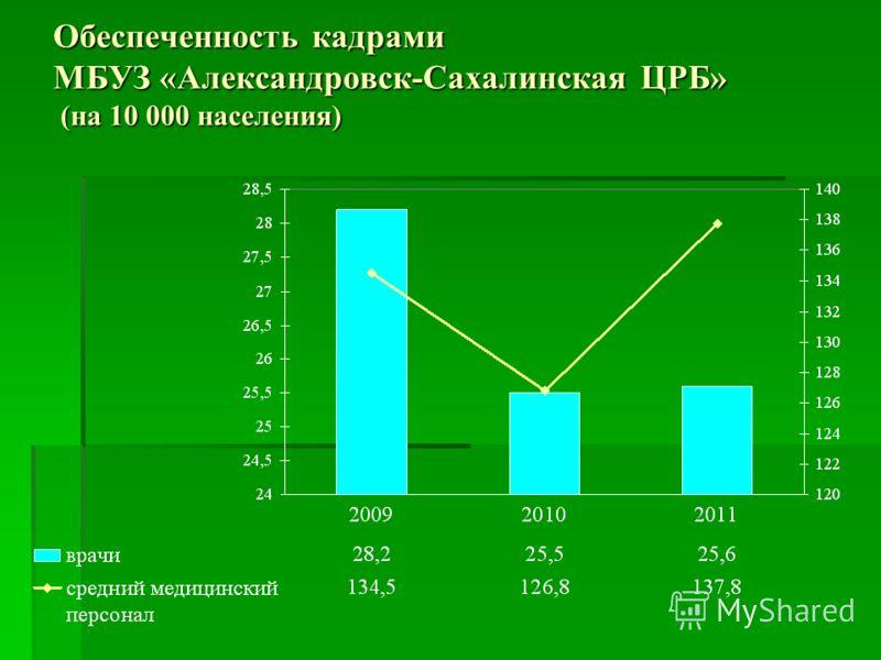Обеспеченность кадрами МБУЗ «Александровск-Сахалинская ЦРБ» (на 10 000 населения)