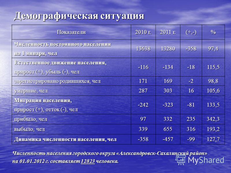 Демографическая ситуация Численность населения городского округа «Александровск-Сахалинский район» на 01.01.2012 г. составляет 12823 человека. Показатели 2010 г. 2011 г. (+,-)% Численность постоянного населения 1363813280-35897,4 на 1 января, чел Ест