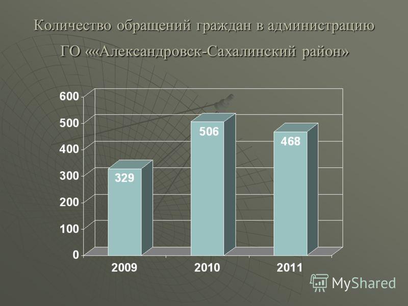 Количество обращений граждан в администрацию ГО ««Александровск-Сахалинский район»
