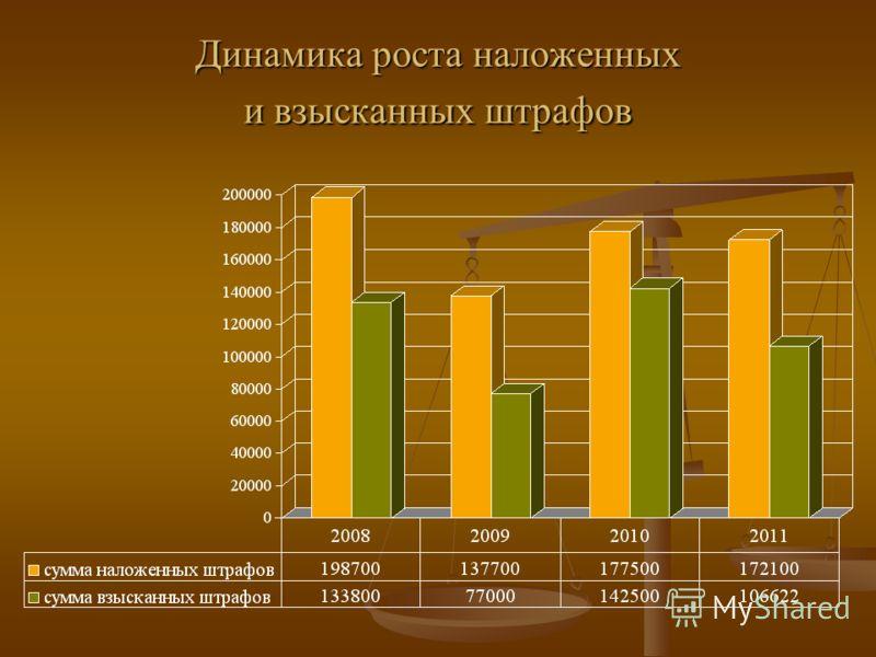 Динамика роста наложенных и взысканных штрафов