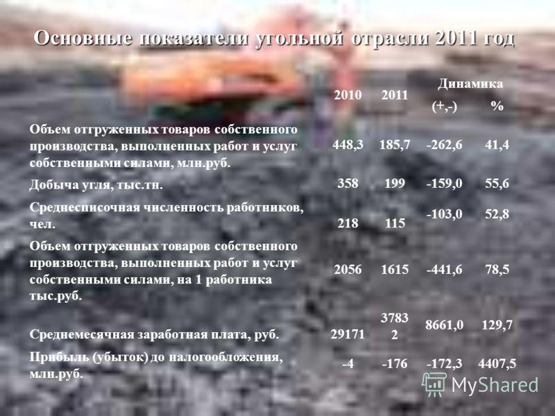 Основные показатели угольной отрасли 2011 год 20102011 Динамика (+,-)% Объем отгруженных товаров собственного производства, выполненных работ и услуг собственными силами, млн.руб. 448,3185,7-262,641,4 Добыча угля, тыс.тн. 358199-159,055,6 Среднесписо