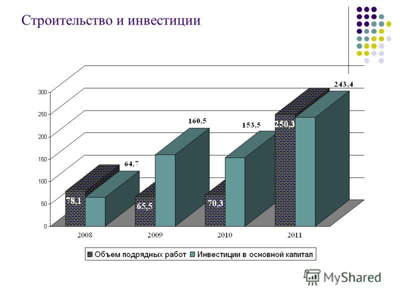 Строительство и инвестиции