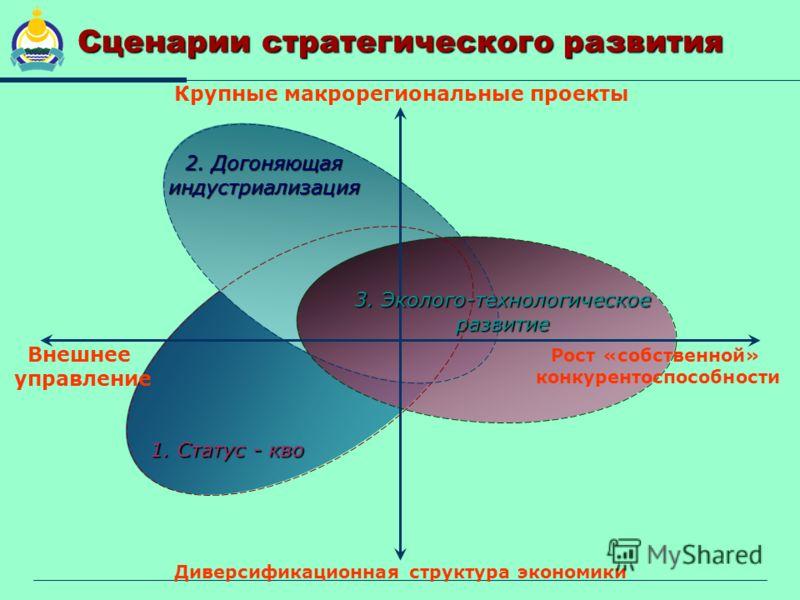 Сценарии стратегического развития 1. Статус - кво 1. Статус - кво 2. Догоняющая индустриализация 2. Догоняющая индустриализация 3. Эколого-технологическое развитие 3. Эколого-технологическое развитие Диверсификационная структура экономики Рост «собст