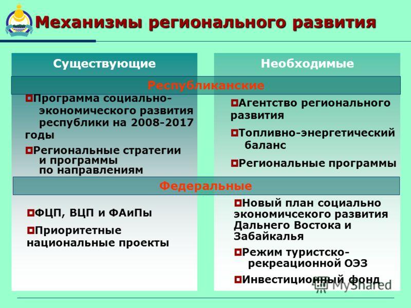 Механизмы регионального развития Существующие Республиканские Программа социально- экономического развития республики на 2008-2017 годы Региональные стратегии и программы по направлениям Необходимые Агентство регионального развития Топливно-энергетич