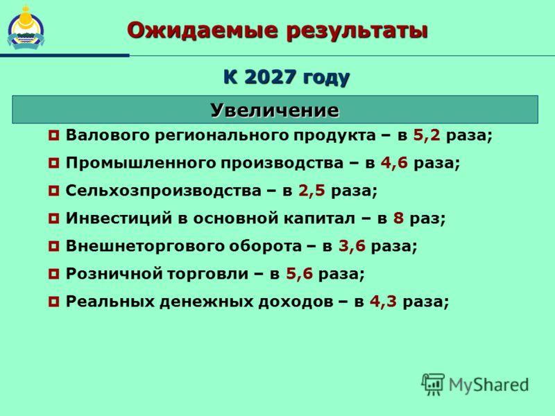 К 2027 году Ожидаемые результаты Валового регионального продукта – в 5,2 раза; Промышленного производства – в 4,6 раза; Сельхозпроизводства – в 2,5 раза; Инвестиций в основной капитал – в 8 раз; Внешнеторгового оборота – в 3,6 раза; Розничной торговл