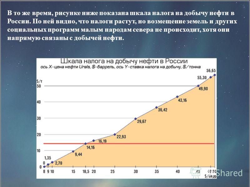 В то же время, рисунке ниже показана шкала налога на добычу нефти в России. По ней видно, что налоги растут, но возмещение земель и других социальных программ малым народам севера не происходит, хотя они напрямую связаны с добычей нефти.