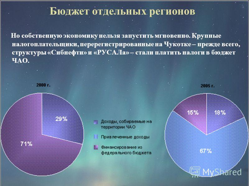 Бюджет отдельных регионов Но собственную экономику нельзя запустить мгновенно. Крупные налогоплательщики, перерегистрированные на Чукотке – прежде всего, структуры «Сибнефти» и «РУСАЛа» – стали платить налоги в бюджет ЧАО.