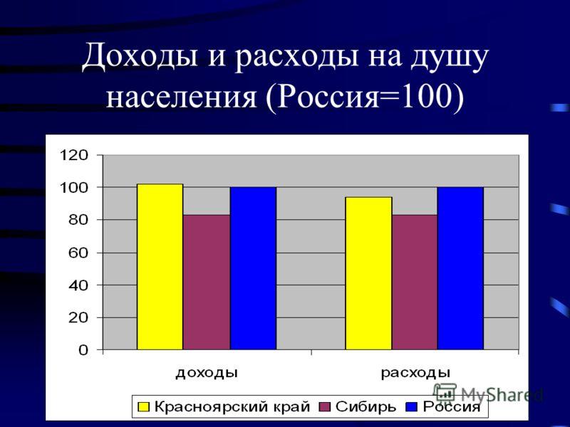 Доходы и расходы на душу населения (Россия=100)