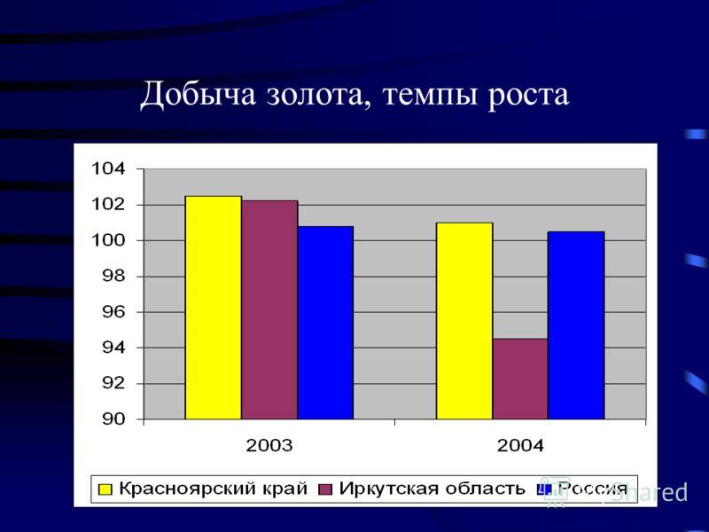 Добыча золота, темпы роста