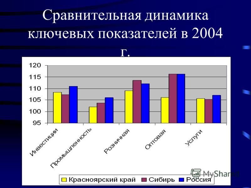 Сравнительная динамика ключевых показателей в 2004 г.