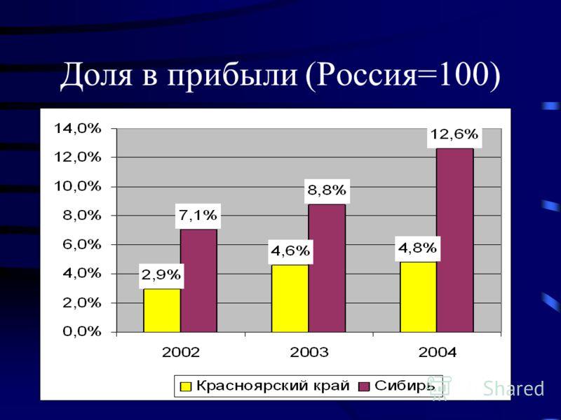 Доля в прибыли (Россия=100)