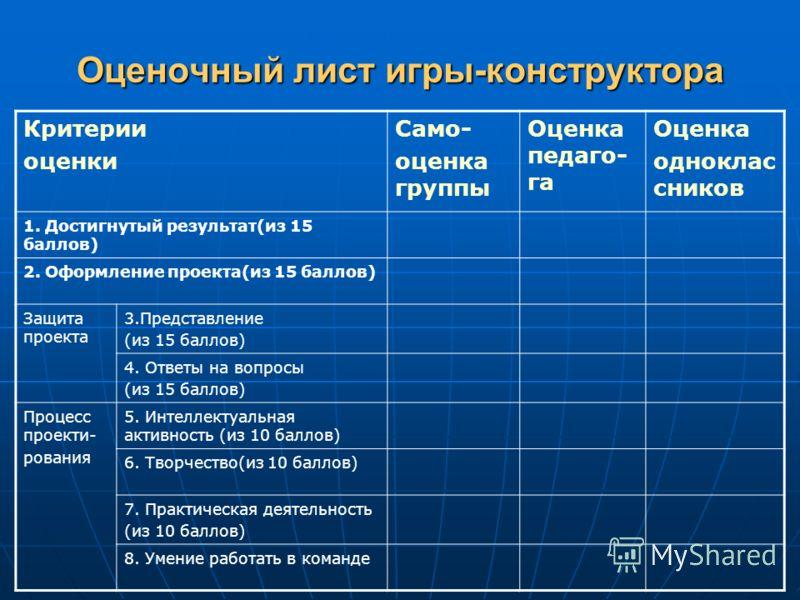 Оценочный лист игры-конструктора Критерии оценки Само- оценка группы Оценка педаго- га Оценка одноклас сников 1. Достигнутый результат(из 15 баллов) 2. Оформление проекта(из 15 баллов) Защита проекта 3.Представление (из 15 баллов) 4. Ответы на вопрос