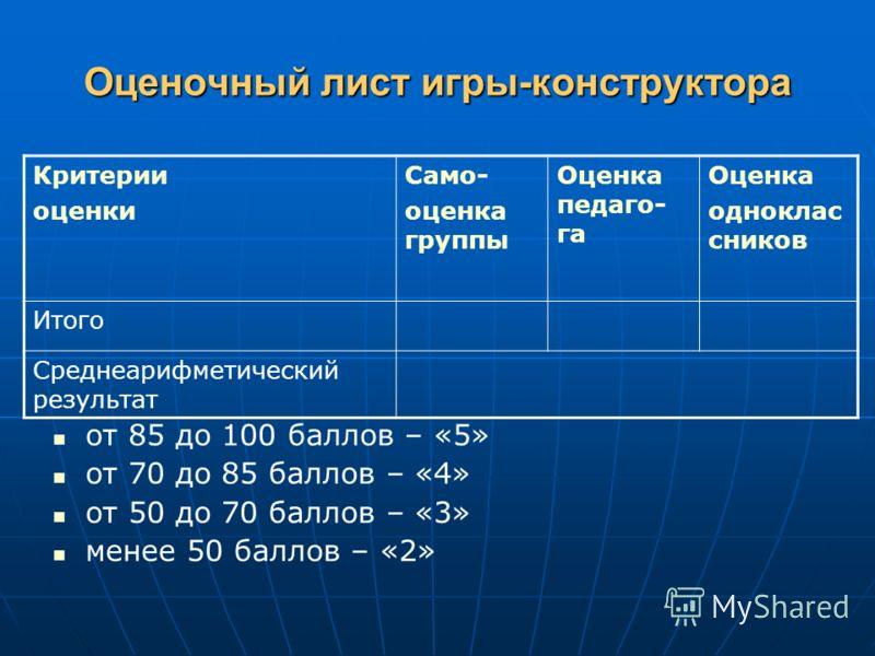 Оценочный лист игры-конструктора Критерии оценки Само- оценка группы Оценка педаго- га Оценка одноклас сников Итого Среднеарифметический результат от 85 до 100 баллов – «5» от 70 до 85 баллов – «4» от 50 до 70 баллов – «3» менее 50 баллов – «2»