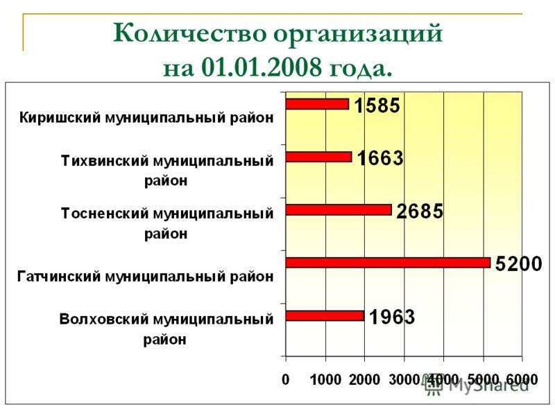 Количество организаций на 01.01.2008 года.