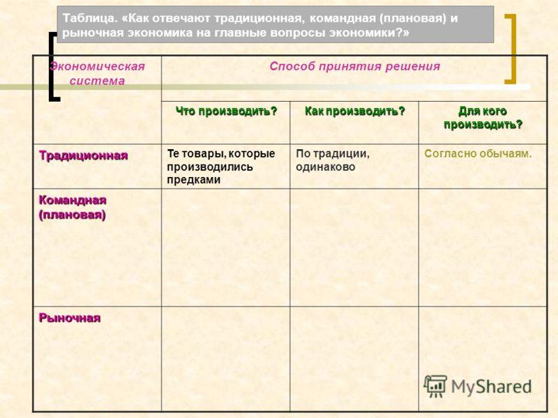 Командная Экономическая Система Презентация
