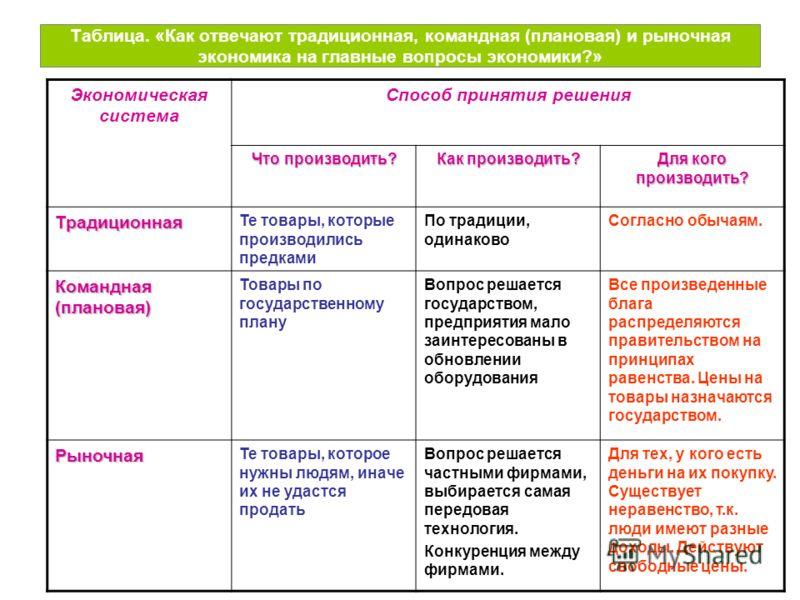 Презентация на тему Типы экономических систем Скачать  22 Таблица