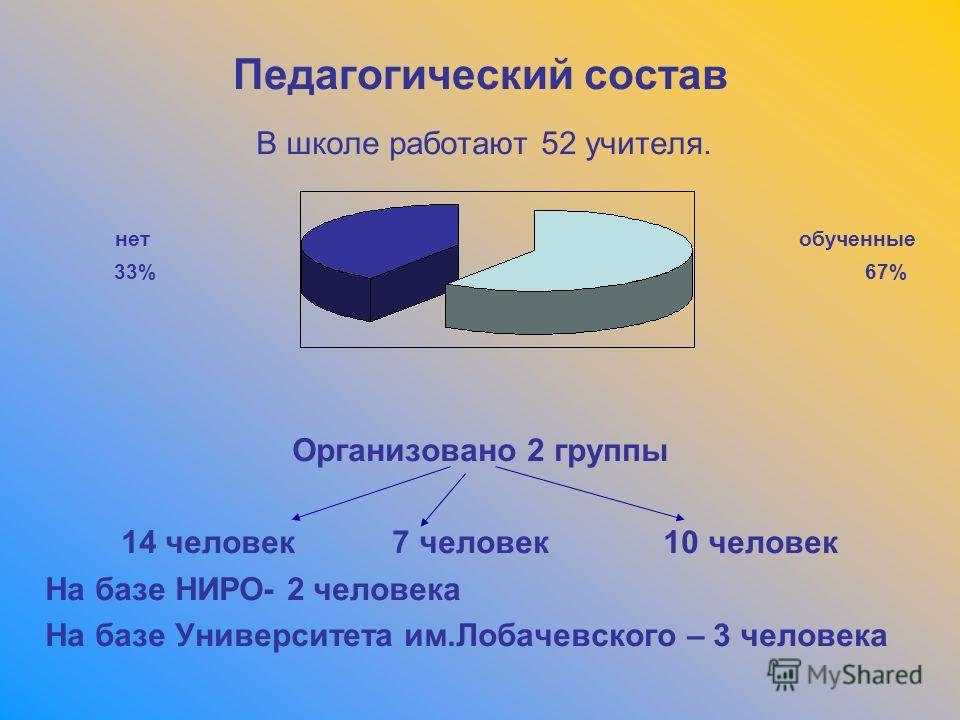 Педагогический состав В школе работают 52 учителя. нет обученные 33% 67% Организовано 2 группы 14 человек 7 человек 10 человек На базе НИРО- 2 человека На базе Университета им.Лобачевского – 3 человека