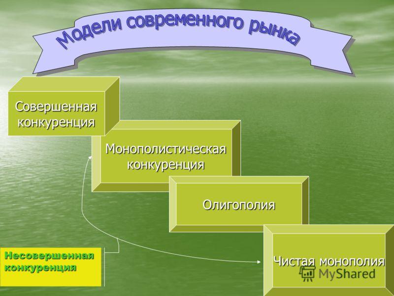Монополистическаяконкуренция Совершеннаяконкуренция Олигополия Чистая монополия Несовершеннаяконкуренция