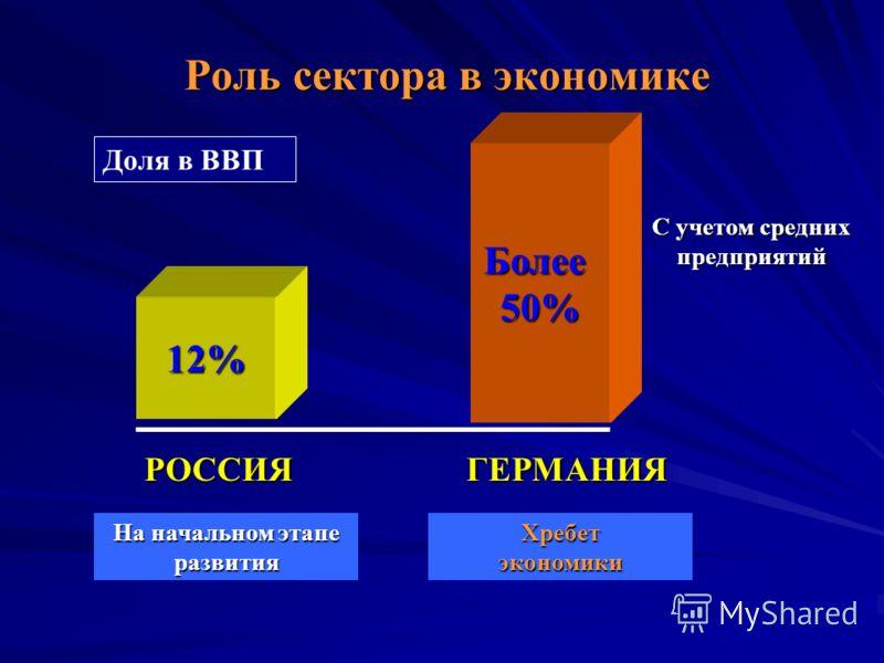 Роль сектора в экономике Более50% РОССИЯГЕРМАНИЯ 12% Доля в ВВП С учетом средних предприятий На начальном этапе развития Хребет экономики