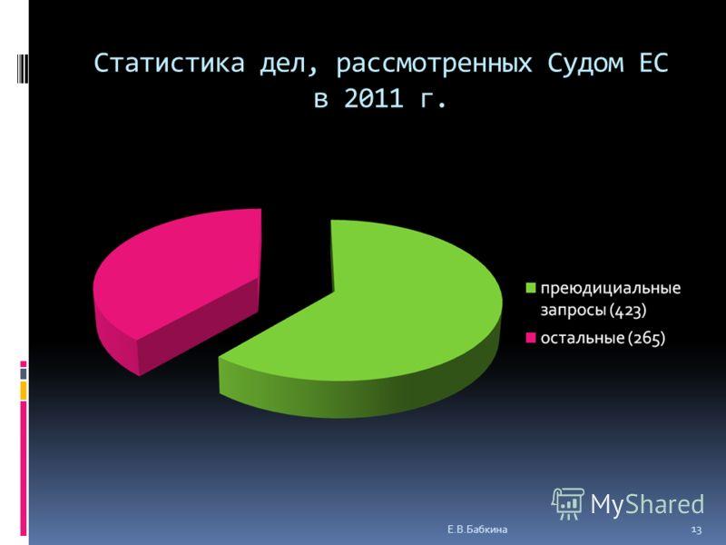 Статистика дел, рассмотренных Судом ЕС в 2011 г. Е.В.Бабкина 13