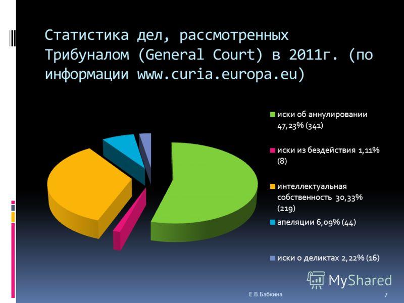 Статистика дел, рассмотренных Трибуналом (General Court) в 2011г. (по информации www.curia.europa.eu) Е.В.Бабкина 7