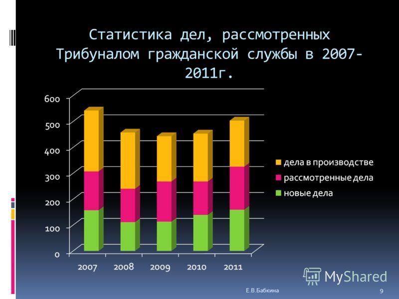 Статистика дел, рассмотренных Трибуналом гражданской службы в 2007- 2011г. Е.В.Бабкина 9
