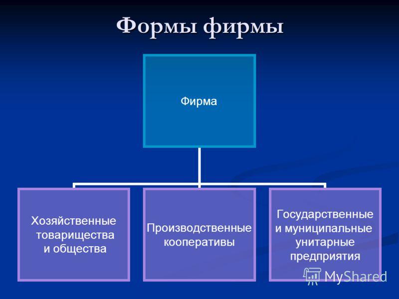 Формы фирмы Фирма Хозяйственные товарищества и общества Производственные кооперативы Государственные и муниципальные унитарные предприятия