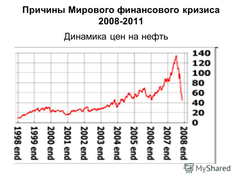 Причины Мирового финансового кризиса 2008-2011 Динамика цен на нефть