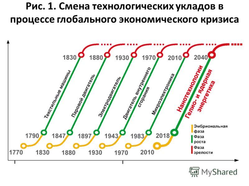 Рис. 1. Смена технологических укладов в процессе глобального экономического кризиса