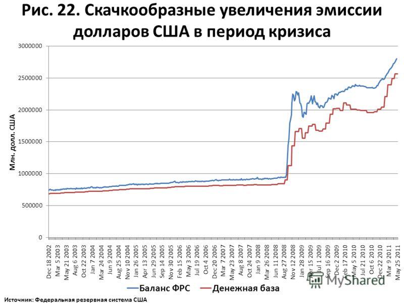 Рис. 22. Скачкообразные увеличения эмиссии долларов США в период кризиса