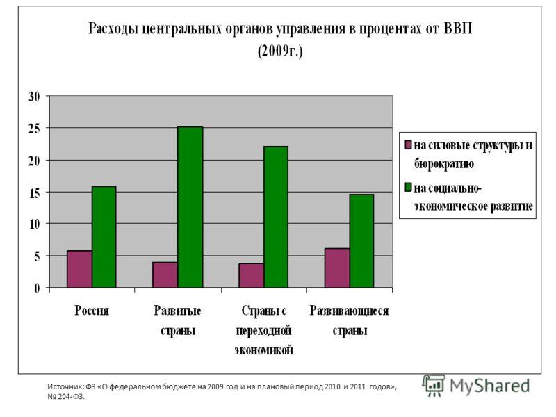 Источник: ФЗ «О федеральном бюджете на 2009 год и на плановый период 2010 и 2011 годов», 204-ФЗ.