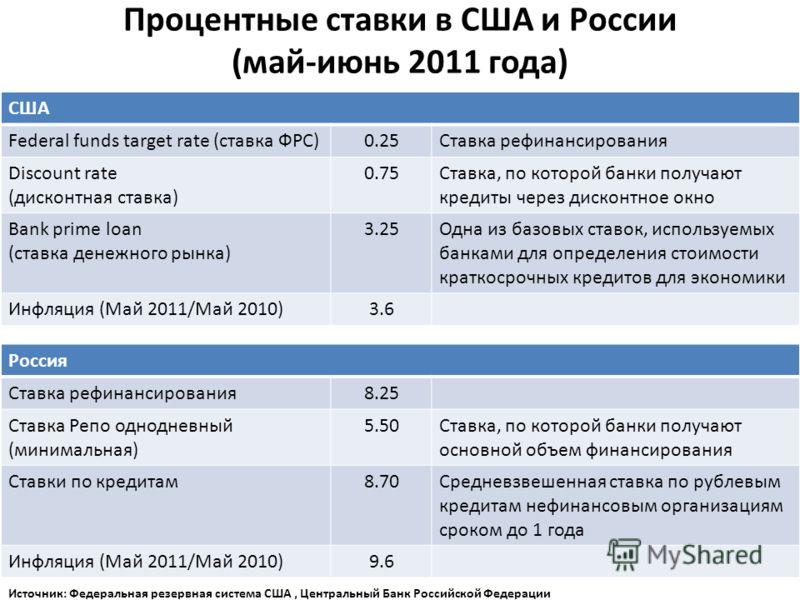 Процентные ставки в США и России (май-июнь 2011 года) США Federal funds target rate (ставка ФРС)0.25Ставка рефинансирования Discount rate (дисконтная ставка) 0.75Ставка, по которой банки получают кредиты через дисконтное окно Bank prime loan (ставка