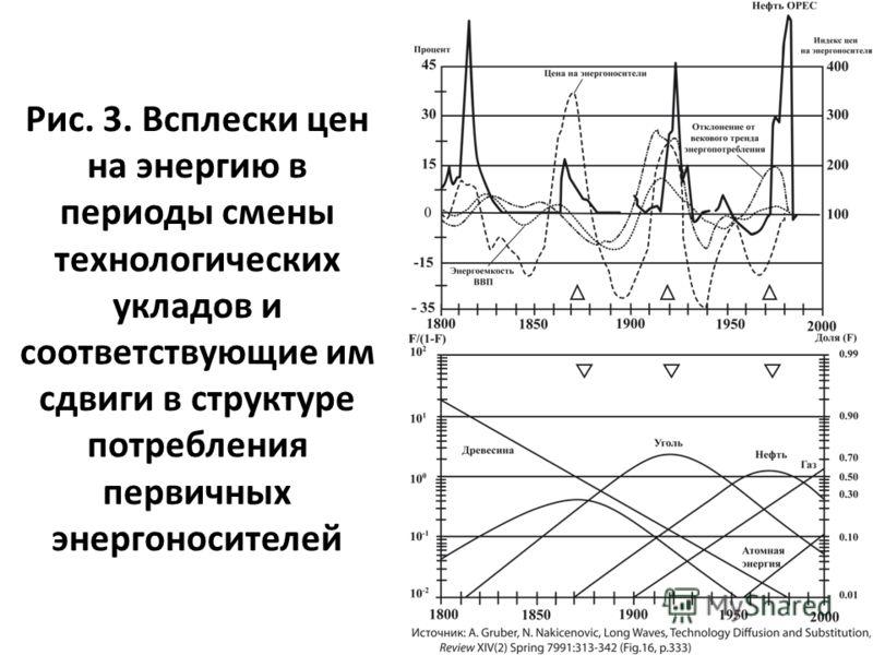 Рис. 3. Всплески цен на энергию в периоды смены технологических укладов и соответствующие им сдвиги в структуре потребления первичных энергоносителей