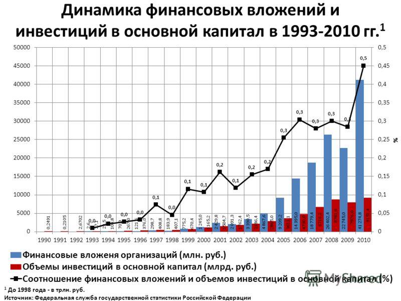 Динамика финансовых вложений и инвестиций в основной капитал в 1993-2010 гг. 1