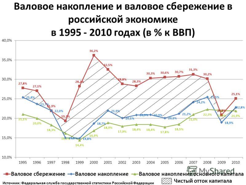 Валовое накопление и валовое сбережение в российской экономике в 1995 - 2010 годах (в % к ВВП)