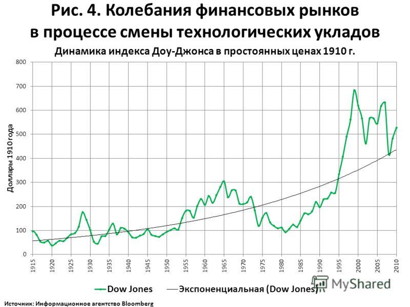 Рис. 4. Колебания финансовых рынков в процессе смены технологических укладов