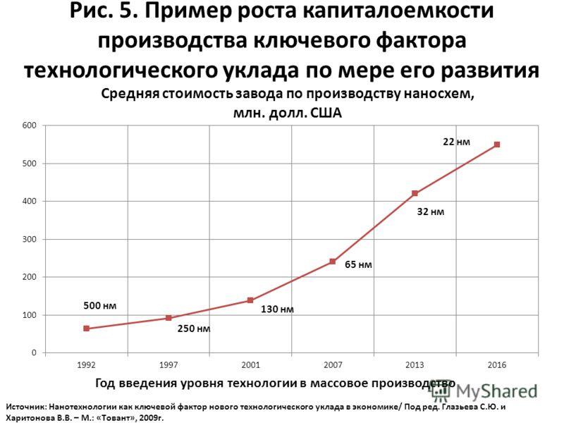 Рис. 5. Пример роста капиталоемкости производства ключевого фактора технологического уклада по мере его развития