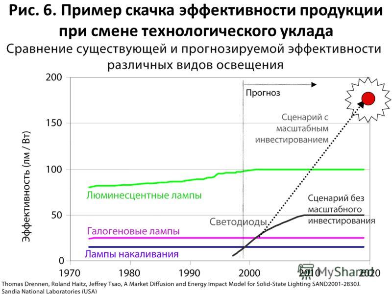 Рис. 6. Пример скачка эффективности продукции при смене технологического уклада