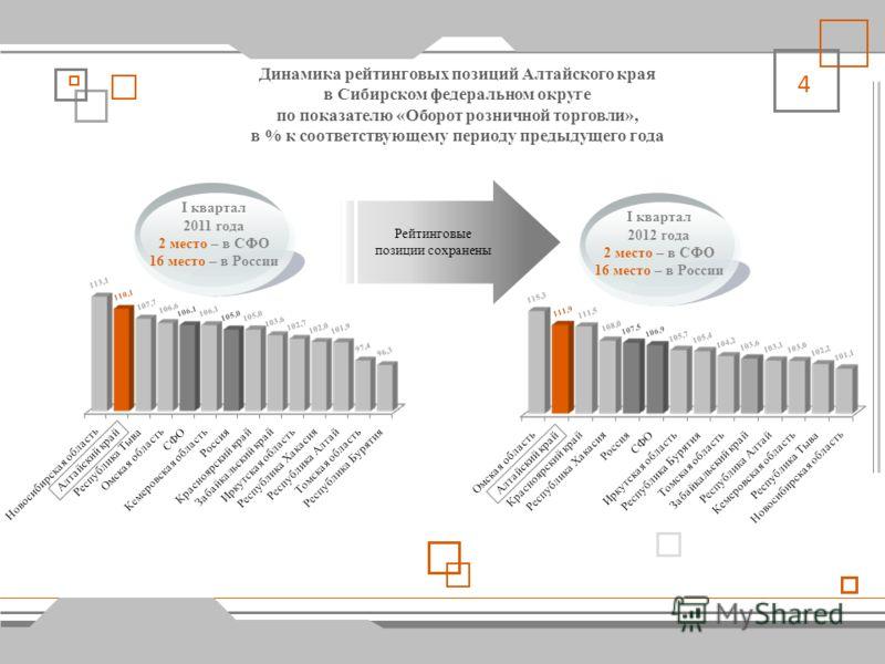 3 Динамика рейтинговых позиций Алтайского края в Сибирском федеральном округе по показателю «Индекс производства продукции сельского хозяйства», в % к соответствующему периоду предыдущего года I квартал 2011 года 8 место – в СФО 43 место – в России I