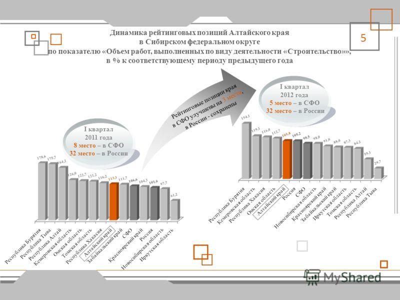 4 Динамика рейтинговых позиций Алтайского края в Сибирском федеральном округе по показателю «Оборот розничной торговли», в % к соответствующему периоду предыдущего года I квартал 2011 года 2 место – в СФО 16 место – в России I квартал 2012 года 2 мес