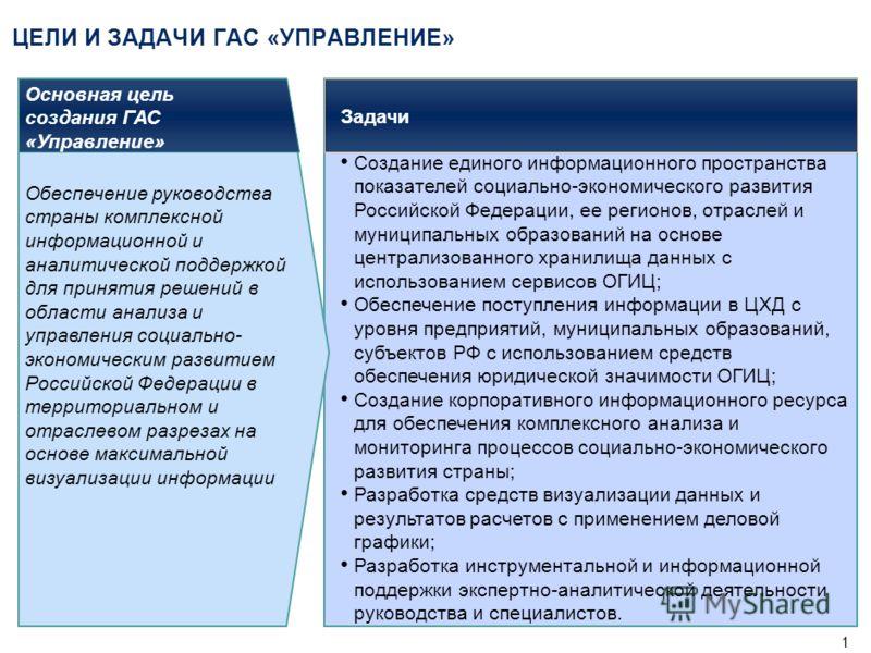 ГАС «Управление» как возможный инструмент в системах управления и мониторинга ТЭК 29 января 2009 г.
