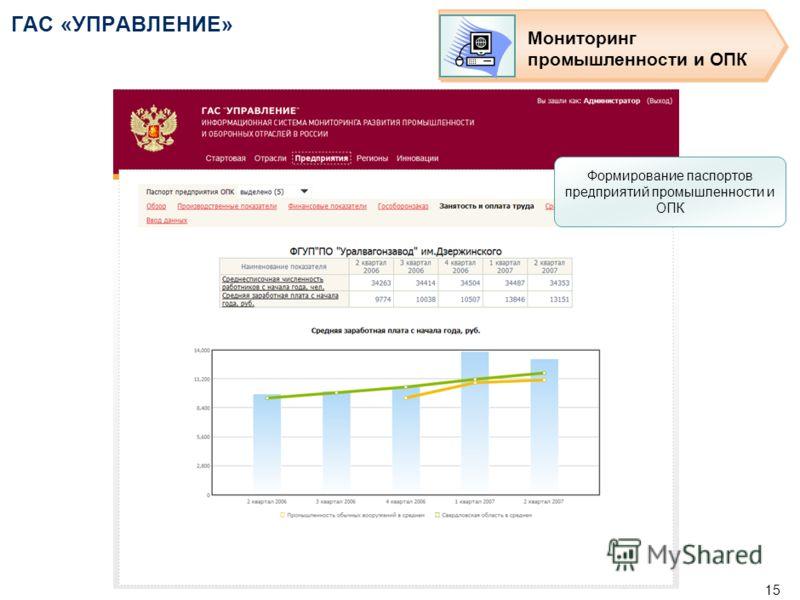 14 ГАС «УПРАВЛЕНИЕ» Мониторинг промышленности и ОПК Формирование паспортов предприятий промышленности и ОПК