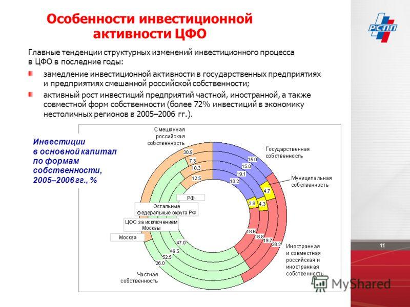 замедление инвестиционной активности в государственных предприятиях и предприятиях смешанной российской собственности; активный рост инвестиций предприятий частной, иностранной, а также совместной форм собственности (более 72% инвестиций в экономику