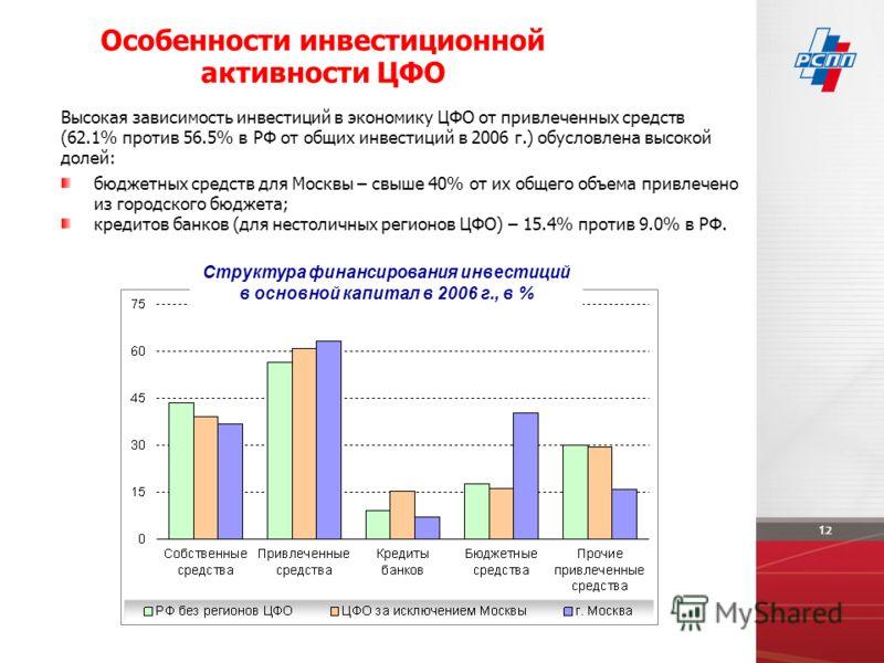 Особенности инвестиционной активности ЦФО Структура финансирования инвестиций в основной капитал в 2006 г., в % бюджетных средств для Москвы – свыше 40% от их общего объема привлечено из городского бюджета; кредитов банков (для нестоличных регионов Ц