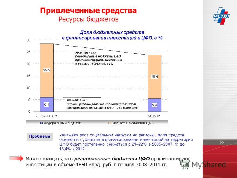 Привлеченные средства Ресурсы бюджетов Можно ожидать, что региональные бюджеты ЦФО профинансируют инвестиции в объеме 1850 млрд. руб. в период 2008–2011 гг. Учитывая рост социальной нагрузки на регионы, доля средств бюджетов субъектов в финансировани