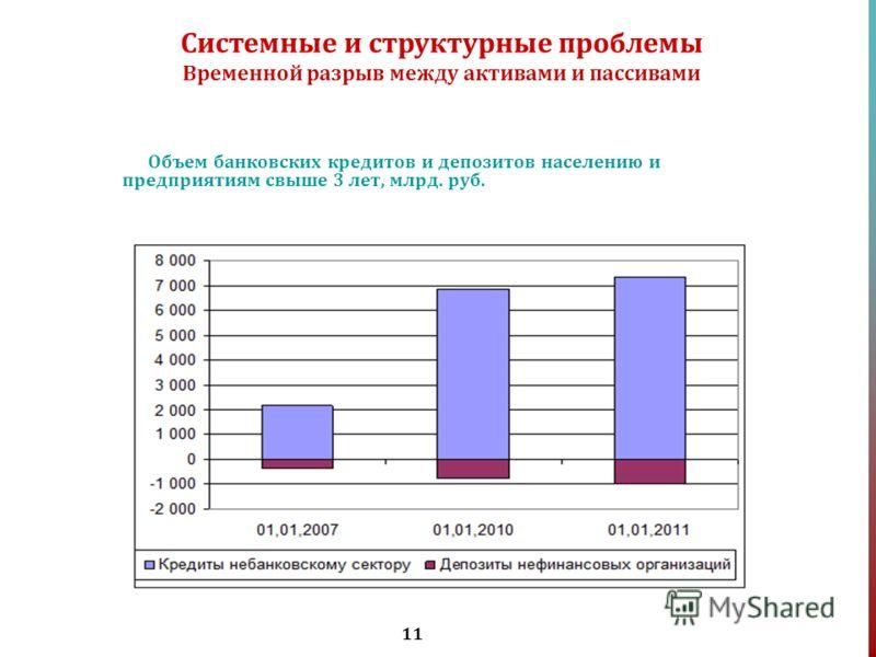11 Объем банковских кредитов и депозитов населению и предприятиям свыше 3 лет, млрд. руб. Системные и структурные проблемы Временной разрыв между активами и пассивами