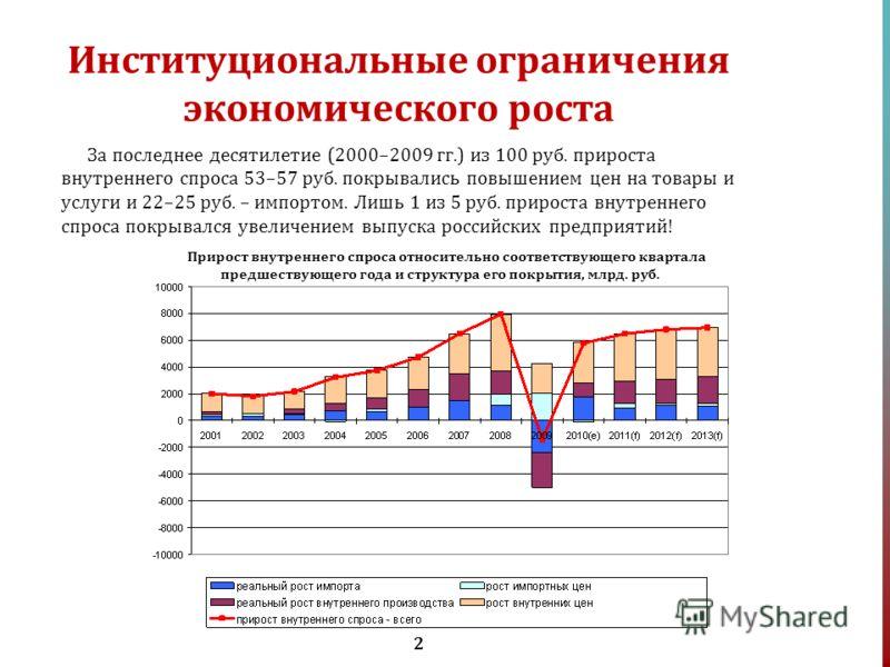 2 Институциональные ограничения экономического роста За последнее десятилетие (2000–2009 гг.) из 100 руб. прироста внутреннего спроса 53–57 руб. покрывались повышением цен на товары и услуги и 22–25 руб. – импортом. Лишь 1 из 5 руб. прироста внутренн