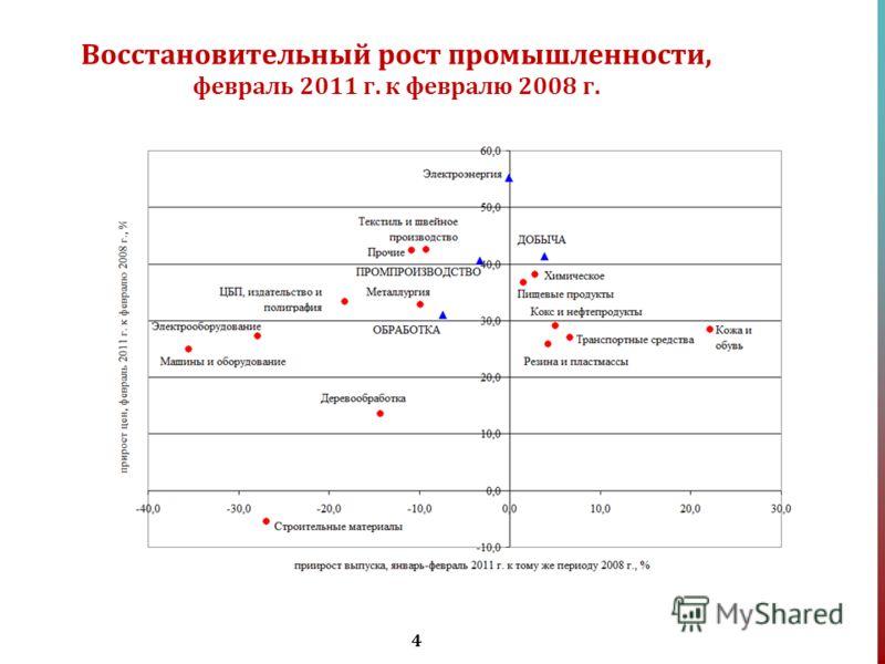 4 Восстановительный рост промышленности, февраль 2011 г. к февралю 2008 г.